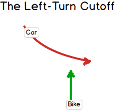 The Left-Turn Cutoff